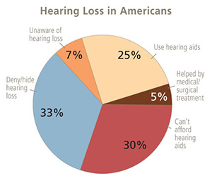 Hearing Loss Reactions